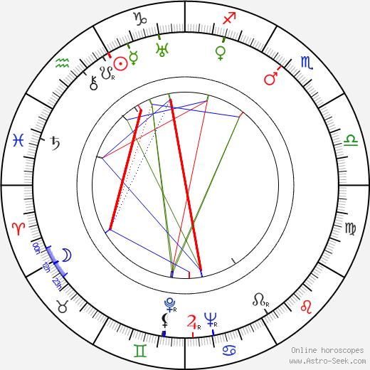 Nikolai Sadkovich birth chart, Nikolai Sadkovich astro natal horoscope, astrology