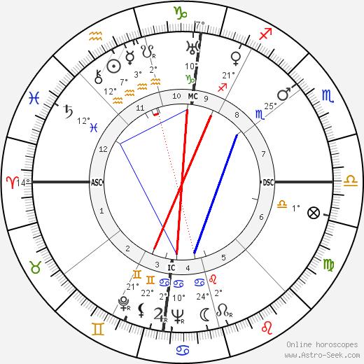 Paul Durand (musician) birth chart, biography, wikipedia 2020, 2021