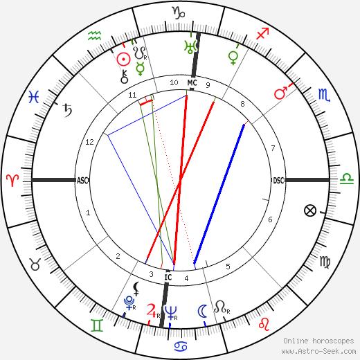 Paul Durand (musician) birth chart, Paul Durand (musician) astro natal horoscope, astrology