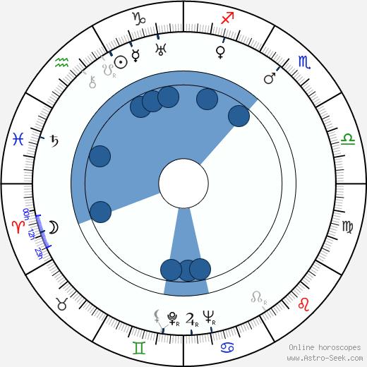 Paula Wessely wikipedia, horoscope, astrology, instagram