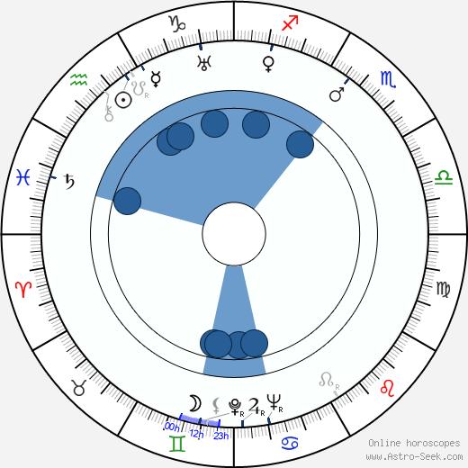 Peter Klein wikipedia, horoscope, astrology, instagram