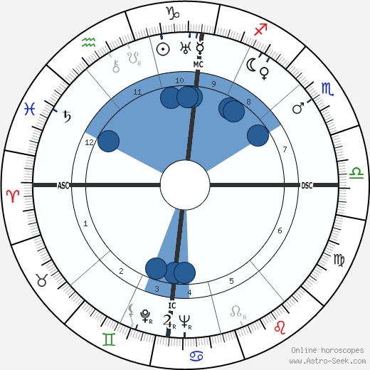 Pierre Mendès France wikipedia, horoscope, astrology, instagram
