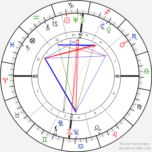 Pierre Mendès France astro natal birth chart, Pierre Mendès France horoscope, astrology