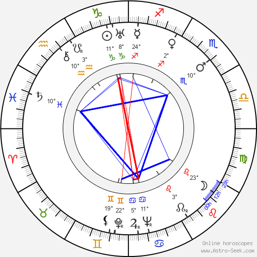 Ray Milland birth chart, biography, wikipedia 2018, 2019