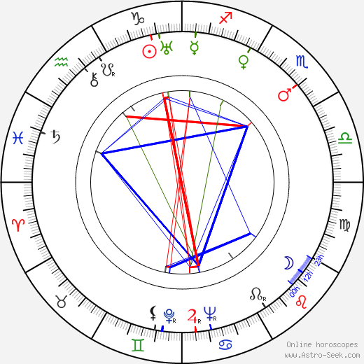 Ray Milland astro natal birth chart, Ray Milland horoscope, astrology