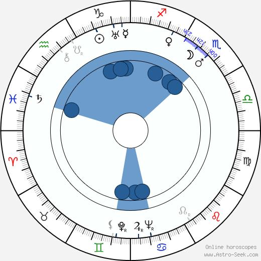 Shin'ichi Himori wikipedia, horoscope, astrology, instagram