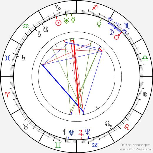 Shin'ichi Himori birth chart, Shin'ichi Himori astro natal horoscope, astrology