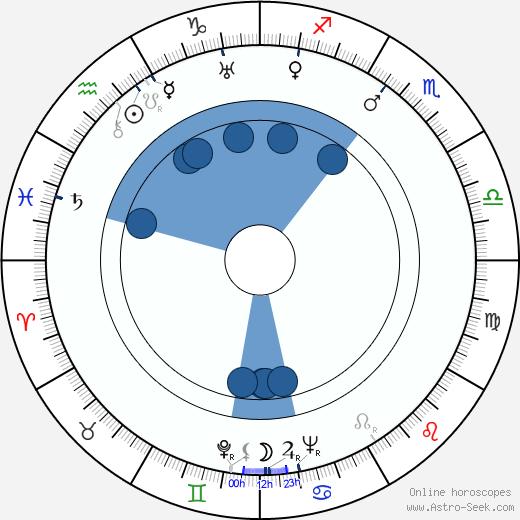 Vilho Auvinen wikipedia, horoscope, astrology, instagram