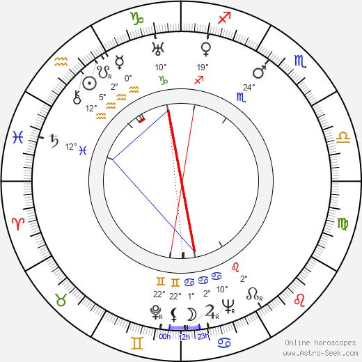 Vilho Auvinen birth chart, biography, wikipedia 2019, 2020
