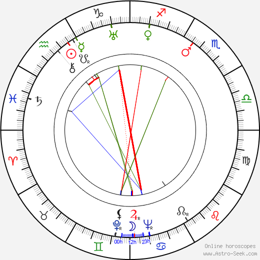 Vilho Auvinen astro natal birth chart, Vilho Auvinen horoscope, astrology