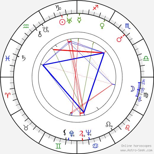 Volmari Iso-Hollo birth chart, Volmari Iso-Hollo astro natal horoscope, astrology