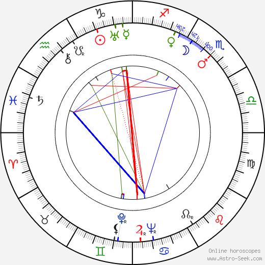 Werner Fuetterer birth chart, Werner Fuetterer astro natal horoscope, astrology