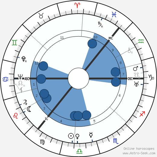 Alexander Todd wikipedia, horoscope, astrology, instagram