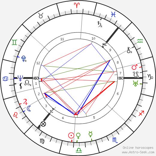 Alexander Todd tema natale, oroscopo, Alexander Todd oroscopi gratuiti, astrologia