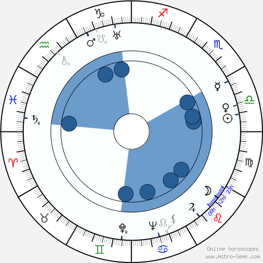 Alžběta Frejková horoscope, astrology, sign, zodiac, date of birth, instagram