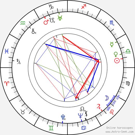 Alžběta Frejková birth chart, Alžběta Frejková astro natal horoscope, astrology