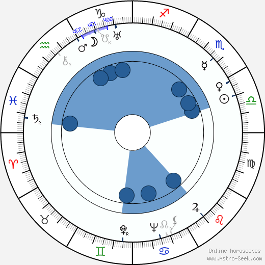 Antonín Svoboda wikipedia, horoscope, astrology, instagram