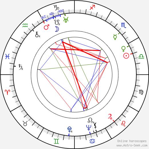Antonín Svoboda день рождения гороскоп, Antonín Svoboda Натальная карта онлайн