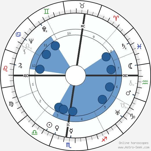 Barbara H. Watters wikipedia, horoscope, astrology, instagram