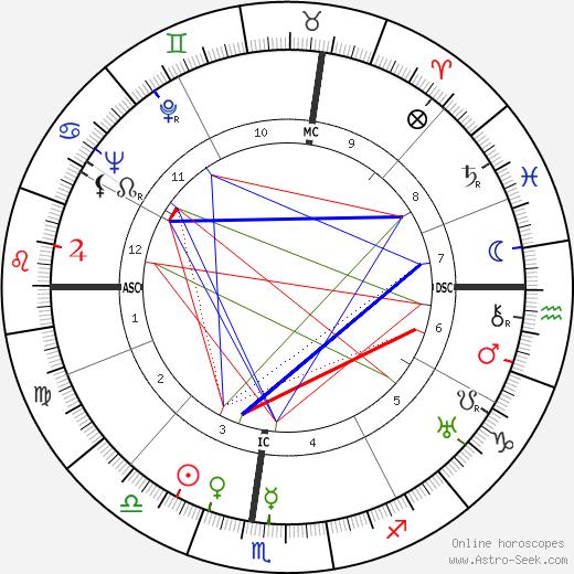 Barbara H. Watters astro natal birth chart, Barbara H. Watters horoscope, astrology