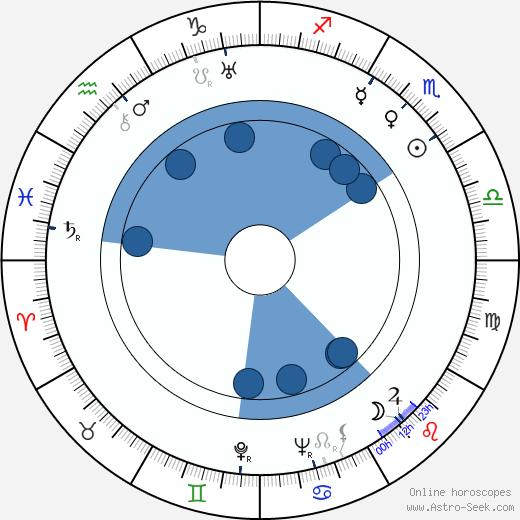 Douglass Montgomery wikipedia, horoscope, astrology, instagram