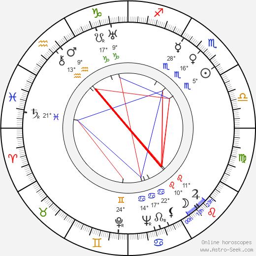 Douglass Montgomery birth chart, biography, wikipedia 2019, 2020