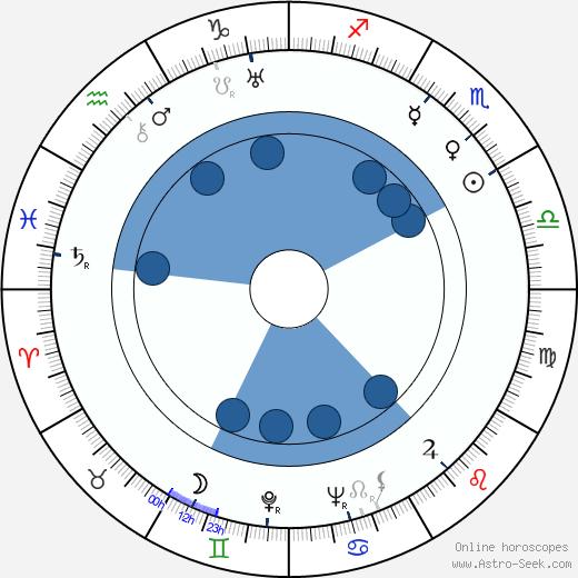 Eino Jutikkala wikipedia, horoscope, astrology, instagram