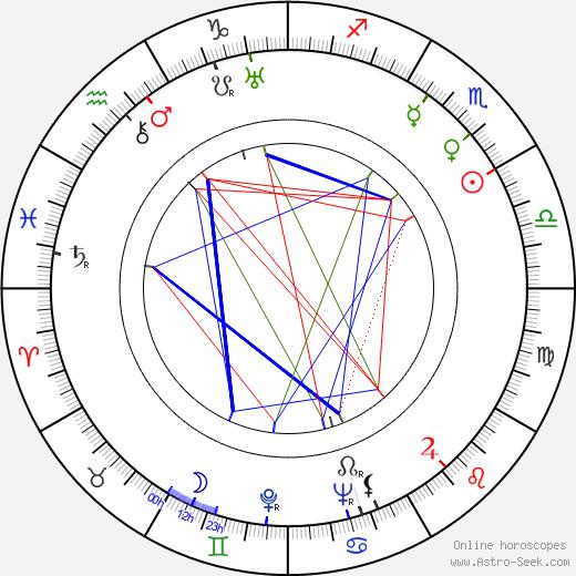 Eino Jutikkala astro natal birth chart, Eino Jutikkala horoscope, astrology