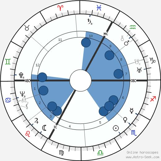 Giuseppe Peruchetti wikipedia, horoscope, astrology, instagram