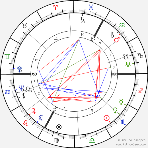 Джузеппе Перукетти Giuseppe Peruchetti день рождения гороскоп, Giuseppe Peruchetti Натальная карта онлайн