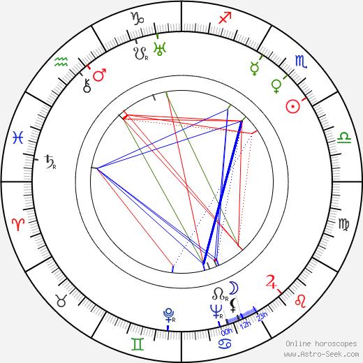 Hannes Veivo tema natale, oroscopo, Hannes Veivo oroscopi gratuiti, astrologia