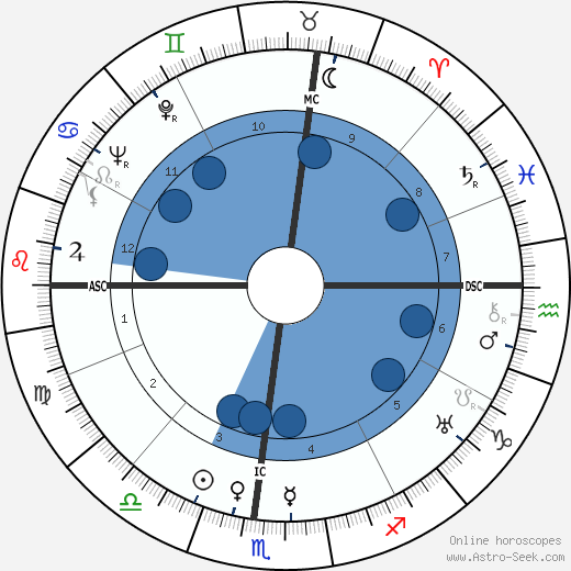 Henriette Wyeth Hurd wikipedia, horoscope, astrology, instagram