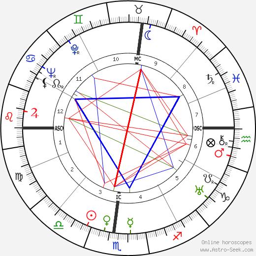 Henriette Wyeth Hurd день рождения гороскоп, Henriette Wyeth Hurd Натальная карта онлайн