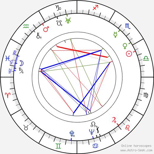 Herbert Körbs astro natal birth chart, Herbert Körbs horoscope, astrology