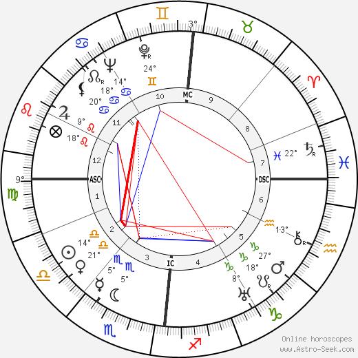 Jacques Tati Биография в Википедии 2020, 2021