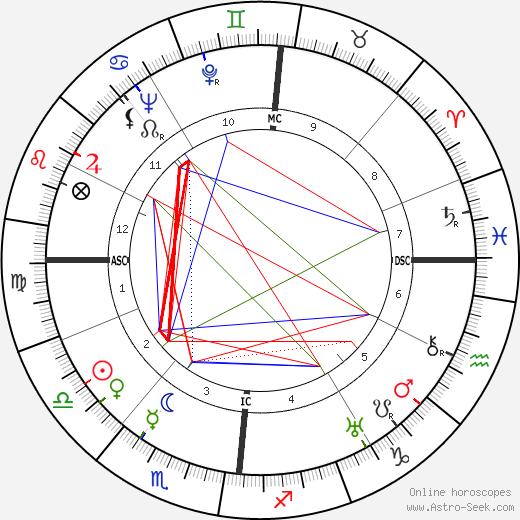 Жак Тати Jacques Tati день рождения гороскоп, Jacques Tati Натальная карта онлайн