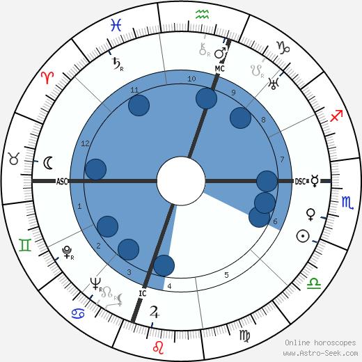 Jules Roy wikipedia, horoscope, astrology, instagram