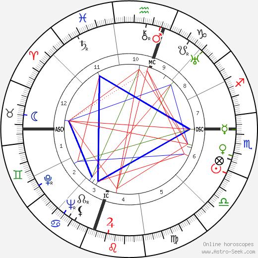 Jules Roy tema natale, oroscopo, Jules Roy oroscopi gratuiti, astrologia