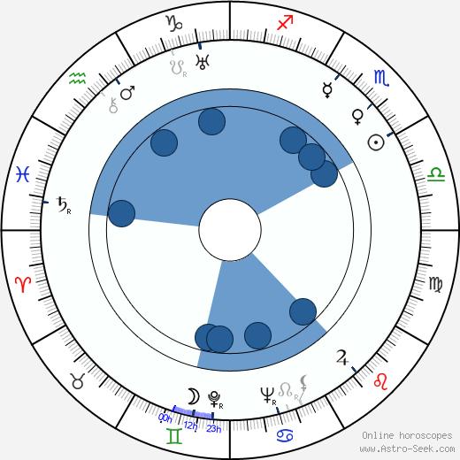 Julius Vegricht wikipedia, horoscope, astrology, instagram