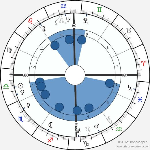 Karl Bendetsen wikipedia, horoscope, astrology, instagram