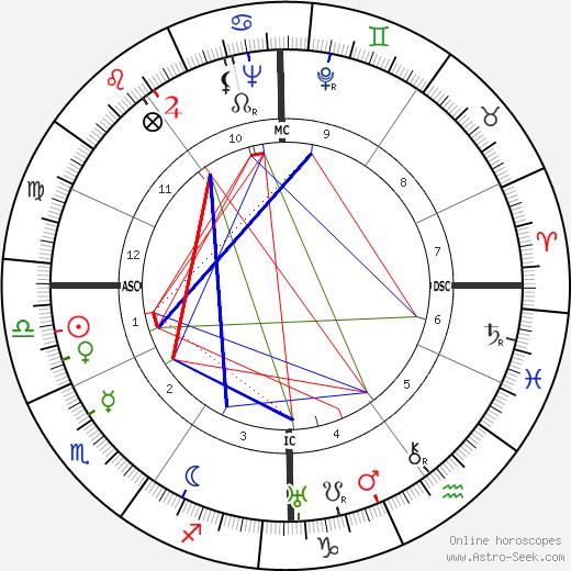 Karl Bendetsen birth chart, Karl Bendetsen astro natal horoscope, astrology