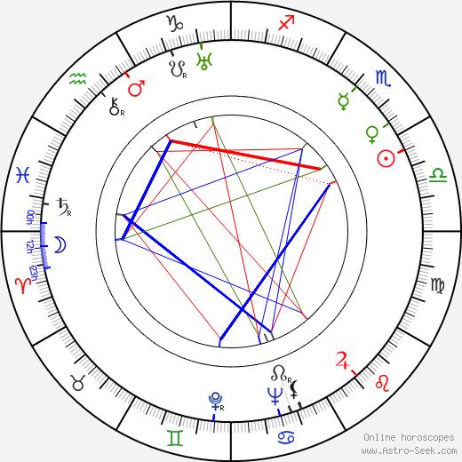 Leopold Atlas tema natale, oroscopo, Leopold Atlas oroscopi gratuiti, astrologia