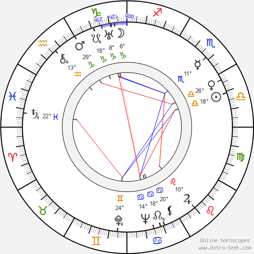 Margit Dajka birth chart, biography, wikipedia 2019, 2020
