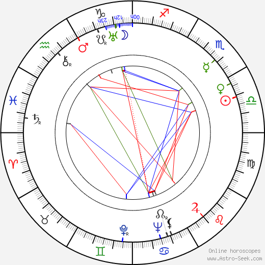 Margit Dajka birth chart, Margit Dajka astro natal horoscope, astrology