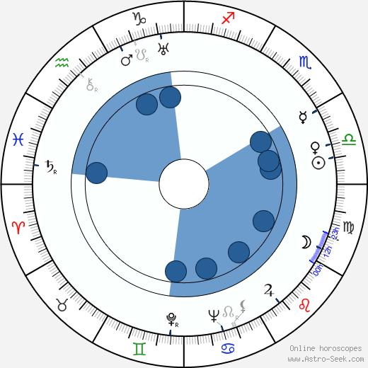 Margot Landa wikipedia, horoscope, astrology, instagram