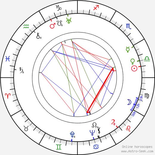 Margot Landa tema natale, oroscopo, Margot Landa oroscopi gratuiti, astrologia