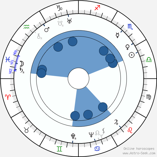 Mihail Sebastian wikipedia, horoscope, astrology, instagram
