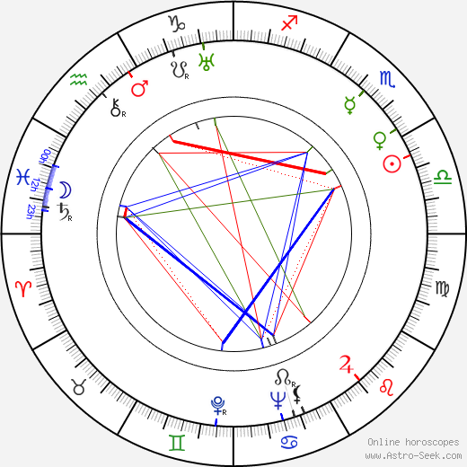 Mihail Sebastian tema natale, oroscopo, Mihail Sebastian oroscopi gratuiti, astrologia
