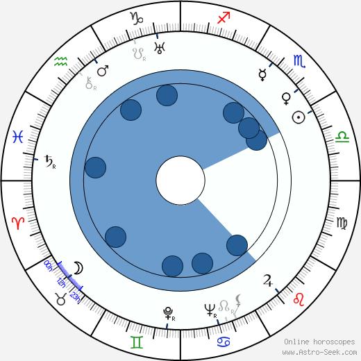 Miloslav Baláš wikipedia, horoscope, astrology, instagram
