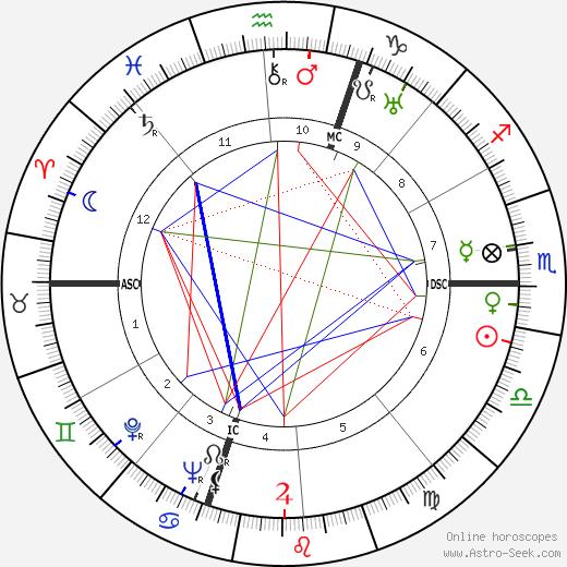 Nello Baglini tema natale, oroscopo, Nello Baglini oroscopi gratuiti, astrologia
